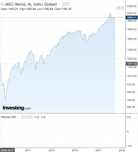 MSCI World Index 10 anni